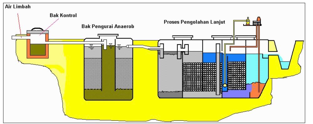 Sistem Pengolahan Air Limbah Rumah Sakit